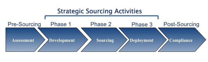 Strategic Sourcing Outline