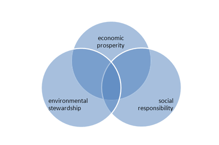 sustainability-2-2_med